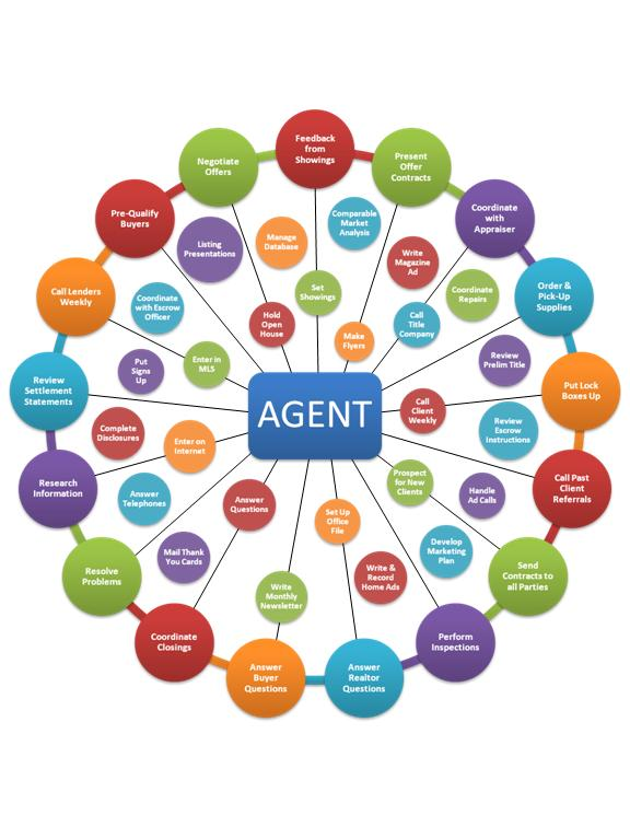 A Single Agent Can't Do It All - Contact Linda Craft & Team of ...