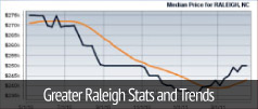 Greater Raleigh Stats and Trends